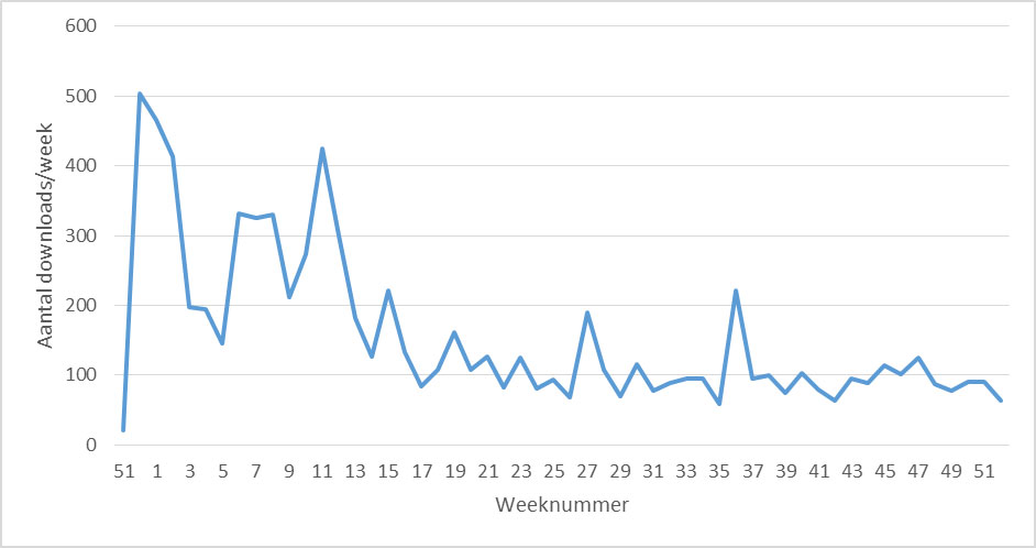 Number of downloads a week
